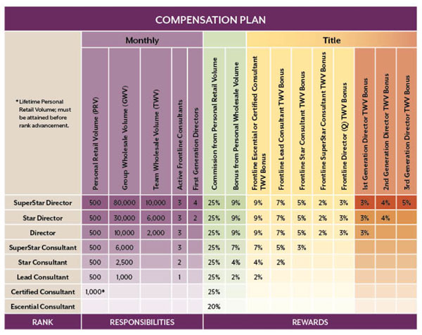 Scentsy's Compensation Plan from Consultant to Director