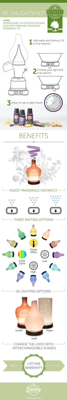 Scentsy Diffuser Infograph